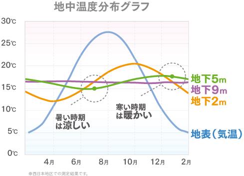 地中温度分布グラフ